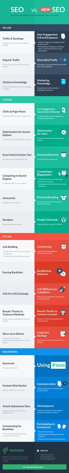 Sustainable and algorithm-proof SEO methods that work in 2013. Infographics about on-stie SEO, link building, social media and content marketing.