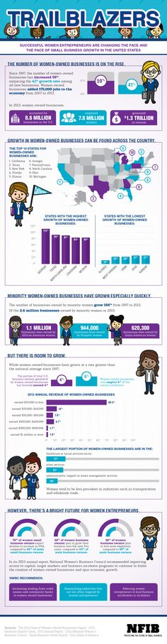 The State of Women-Owned Businesses | NFIB