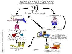 Assessing Drug Overdose