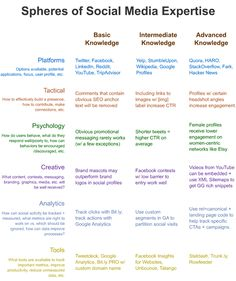 chart highlighting some of the critical knowledge areas in social media