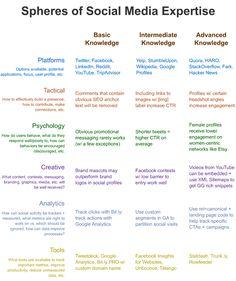 Spheres of Social Media Expertise