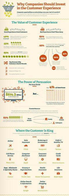 Le aziende investono ogni anno ingenti somme in pubblicità ma questo non basta per attrarre nuovi clienti e fidelizzare quelli attuali.
