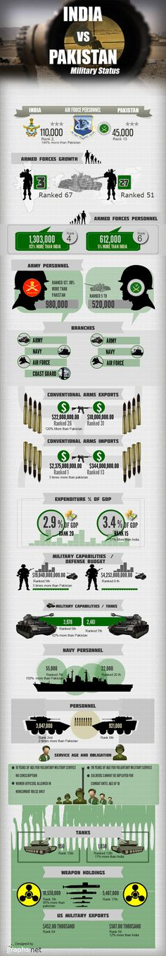Infographics and data visualizations for Army Tanks, World of Tanks and War Thunder Ground Forces. http://www.thebadtanker.com