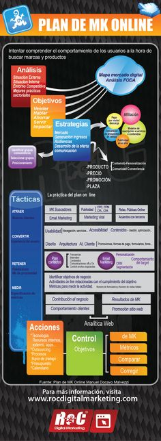 Plan de Marketing Online - ROC WWA