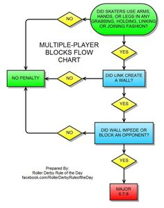 Multi-player blocks flow chart from Roller Derby Rule of the Day facebook page