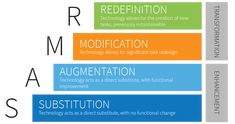 SAMR Model: A Practical Guide for EdTech Integration | Schoology Engage In Learning, Learning Resources, Student Learning, Learning Spaces, Teaching 5th Grade, Student Information, Formative Assessment, Technology Integration, Instructional Design