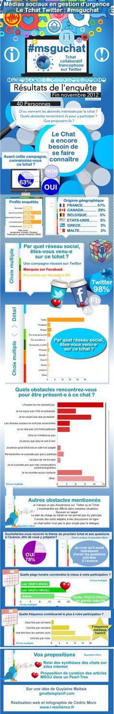 Résultats de l'enquête sur la communauté du tchat twitter sur les médias sociaux en gestion d'urgence #msguchat