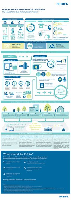 Infographic | Explore Philips Communications' photos on Flic… | Flickr - Photo Sharing!