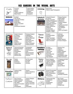 163 Careers in the Visual Arts  This probably needs to be updated yet again since I first stumbled upon it about 15 years ago