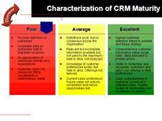 CRM MATURITY MODEL