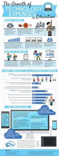 The Growth of Technology Expenses in Education Infographic - e-Learning Infographics