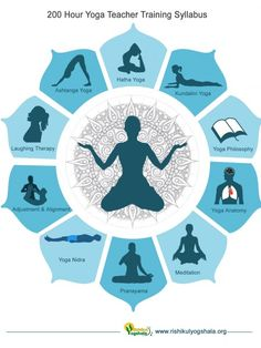 200 Hour Yoga Teacher Training Syllabus Infographic