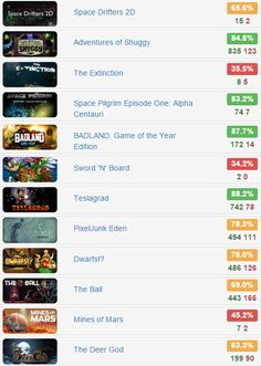 Humb Day Mega Bundle - @IndieGala   $2.99 for 12 #steam #games  Rates: http://www.steamhits.com/Bundle/Bundle/2062  #bundles