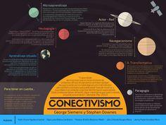 #EcoDig17A  El conectivismo como centro de un sistema y teorías que la fundamentan lo orbitan. #infografia #grupo10 #EcosistemasDigitales