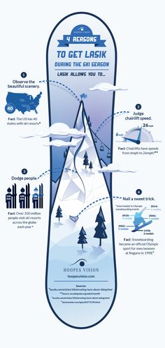 4 ways having clear eyesight can help you on the slopes. #HoopesVision #infographic
