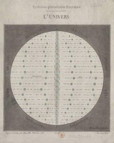 The universe, including the surrounding absolute vacuum. Système planétaire Barrière. L'univers. 1868.