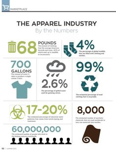 Infographic: See how the fashion industry impacts people and environment. Featured in Conscious Company Magazine, 2015.