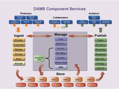 Old DAM systems are clunky and time-consuming Digital Asset Management, Content Marketing Strategy, Branding, How To Plan, Brand Management, Brand Identity, Branding Design