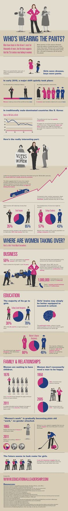 #Equality in leadership #infographic #woman