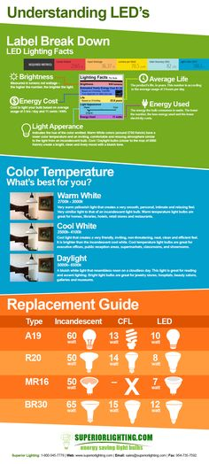 Understanding LED's Infographic  Get to know the label of LED's and what you get from each bulb. What is kelvin color temperature and which temperature is right for me? I'm switching to LED's what is the correct replacement for my Incandescent or CFL light bulb?