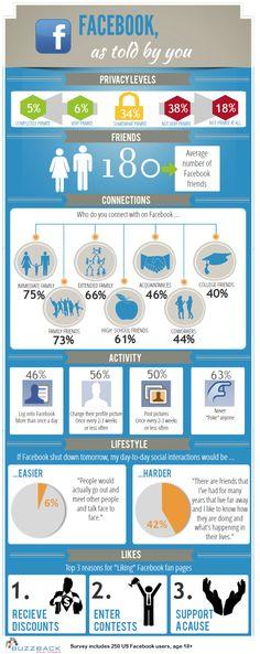 Os dados dos usuários do Facebook:  Em níveis de privacidade, amizades, conexões, atividades, estilo de vida e curtidas.