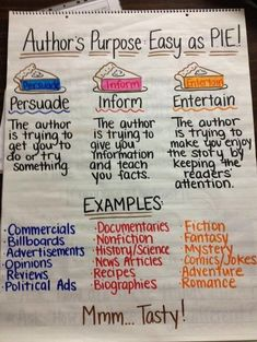 Purpose - Easy as Pie. Author's Purpose - Easy as Pie. Anchor Chart Great chart showing and defining types of writing and examples of each.Author's Purpose - Easy as Pie. Anchor Chart Great chart showing and defining types of writing and examples of each. 6th Grade Ela, 5th Grade Reading, Third Grade, Fourth Grade, Grade 2, Reading Strategies, Reading Skills, Reading Comprehension, Reading Charts