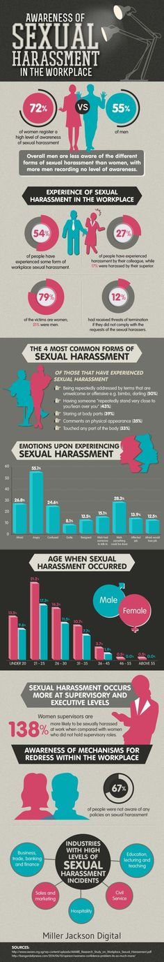 The Who, What, and Where of Workplace Sexual Harassment