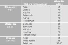 gabonafélék glikémiás indexe