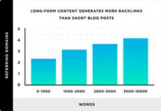 On average, long-form content earns more backlinks than short content. That's according to a data analysis by Brian Dean of Backlinko. Digital Marketing Trends, Marketing Goals, Seo Strategy, Content Marketing Strategy, Seo Guide, Best Tweets, Google Search Results, Things That Bounce, Words