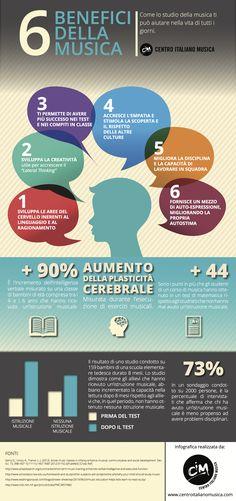 infografica benefici del canto - Google Search