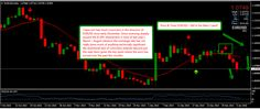Market news and technical analysis of charts for January Forex Trading Basics, January 6, Online Trading, Event Marketing, Technical Analysis, No Time For Me, Charts, Events, Awesome