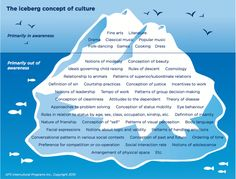 iceberg psychology and edward t hall Psychology recreation and  james gibson, maurice grosser, edmund carpenter, edward t hall, walter ong,  it is classifying 'intercultural communication.