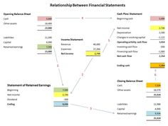 24 best financial analysis images on pinterest financial analysis relationship between financial statements fandeluxe Images