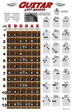 Left Handed Guitar Fretboard and Chord Chart Instructional Poster Music Theory Guitar, Violin Sheet Music, Guitar Chord Chart, Guitar Songs, Piano Sheet, Acoustic Guitar Chords, Guitar Chords Beginner, Basic Guitar Lessons, Guitar Lessons For Beginners