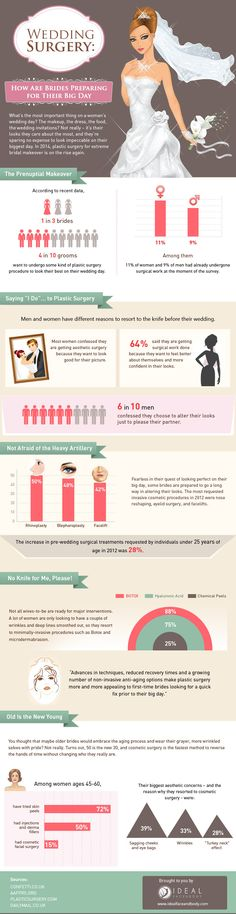 Wedding Surgery: How Are Brides Preparing for Their Big Day   #Wedding #Surgery #Health #infographic
