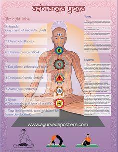 Ashtanga Yoga Poster describes the 8 limbs of Yoga