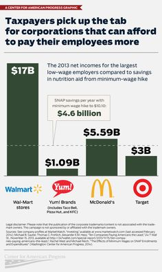 Infographic: Taxpayers Pick Up the Tab for Corporations that Can Afford to Pay Their Employees More