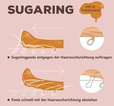 So funktioniert Sugaring