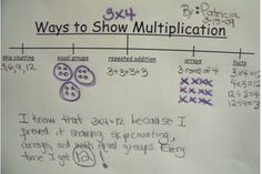 Multiplication/Division | The Little Learning Zone
