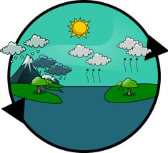 Ciclos Biogeoquímicos Water Cycle, Sistema Solar, Earth World Map, World Emoji, Global Warming Climate Change, Earth Drawings, Earth Poster, Planet Logo, Geography