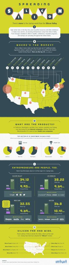 Is There Silicon Beyond the Valley? [INFOGRAPHIC] | Intuit Small Business Blog