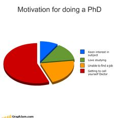 Motivation for doing a PhD
