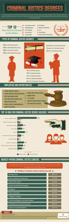 I want to study the mind of criminals what is the best ...
