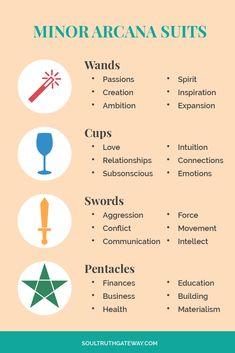 Minor Arcana Suits Tarot |Tarot Suits | Tarot Suits Meaning | Tarot Minor Arcana | Tarot Minor Arcana Meaning | Tarot Learning | Tarot Tips #tarot #soultruthgateway