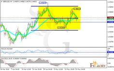 Technical analysis of GBPUSD dated 24.05.2016
