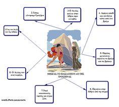 Greek Mythology, Greece, Comics, School, Blog, Schools, Comic Book, Comic Books, Comic