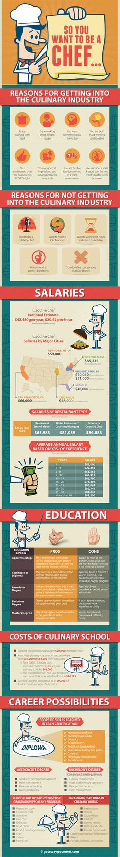 So You Want To Be A Chef - here's a helpful infographic with some useful information about reasons for and against getting into the culinary industry, salaries, education required, and a whole lot more.   Learn more about the culinary industry and find a school that may be right for you at www.gatewaygourmet.com
