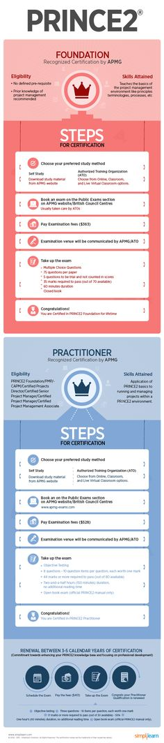 PRINCE2 Certification Journey  http://www.simplilearn.com/prince2-foundation-and-practitioner-infographics-article/all-resources
