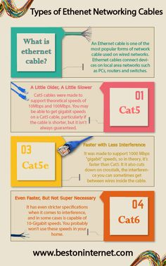 Difference Between Ethernet Cables In this infographic, I have explained wire standards starting of cat5 #ethernetcable. If you are using this cable for home and office, then #cat5e is a latest and best option for you. http://www.bestoninternet.com/compute/electronics/ethernet-cable/