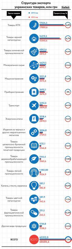 Внешняя торговля Украины-2013. Инфографика - Бизнес - Forbes Украина